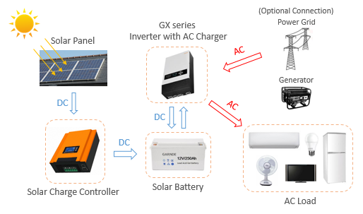 Hero series Energy Storage Solar System 3240W