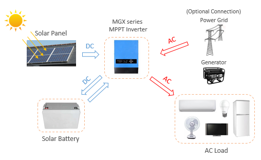 Energy Storage Solar System MGX MPPT inverter with AC charger.png