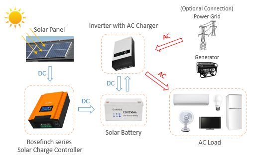 solar charge controller Rosefinch connection.png